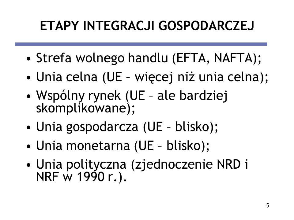 5 ETAPY INTEGRACJI GOSPODARCZEJ Strefa wolnego handlu (EFTA, NAFTA); Unia celna (UE – więcej niż unia celna); Wspólny rynek (UE – ale bardziej skompli