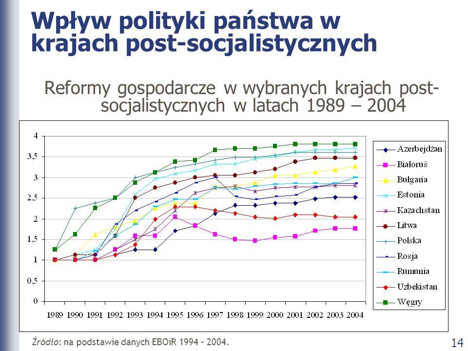 14 Wpływ polityki państwa w krajach post-socjalistycznych Reformy gospodarcze w wybranych krajach post- socjalistycznych w latach 1989 – 2004 Źródło:
