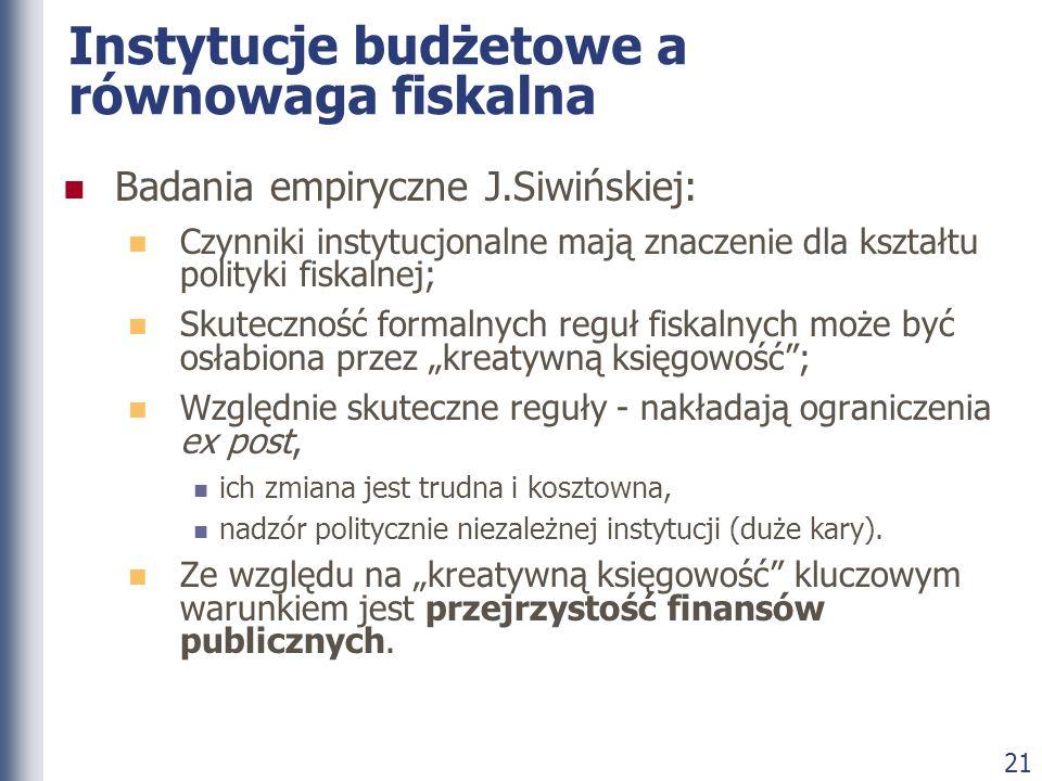 21 Instytucje budżetowe a równowaga fiskalna Badania empiryczne J.Siwińskiej: Czynniki instytucjonalne mają znaczenie dla kształtu polityki fiskalnej;