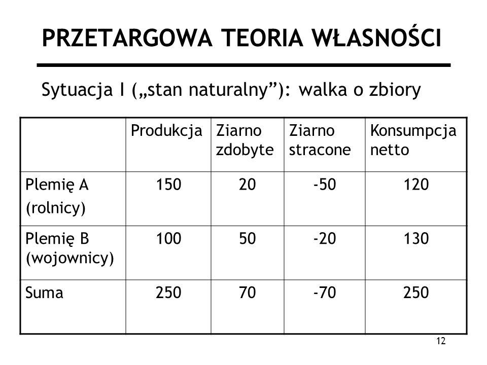 12 PRZETARGOWA TEORIA WŁASNOŚCI Sytuacja I (stan naturalny): walka o zbiory ProdukcjaZiarno zdobyte Ziarno stracone Konsumpcja netto Plemię A (rolnicy) 15020-50120 Plemię B (wojownicy) 10050-20130 Suma25070-70250