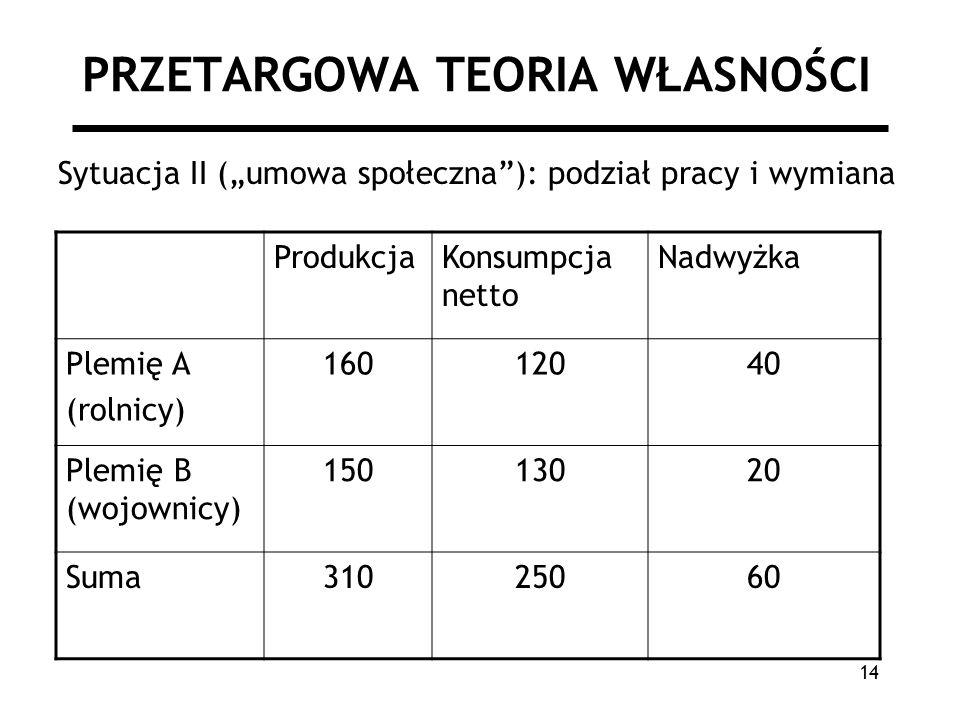 14 PRZETARGOWA TEORIA WŁASNOŚCI Sytuacja II (umowa społeczna): podział pracy i wymiana ProdukcjaKonsumpcja netto Nadwyżka Plemię A (rolnicy) 16012040 Plemię B (wojownicy) 15013020 Suma31025060