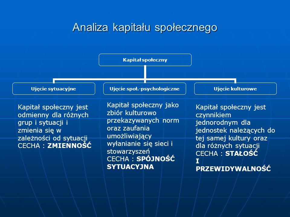 Analiza kapitału społecznego Kapitał społeczny Ujęcie sytuacyjne Ujęcie społ.- psychologiczne Ujęcie kulturowe Kapitał społeczny jest odmienny dla róż
