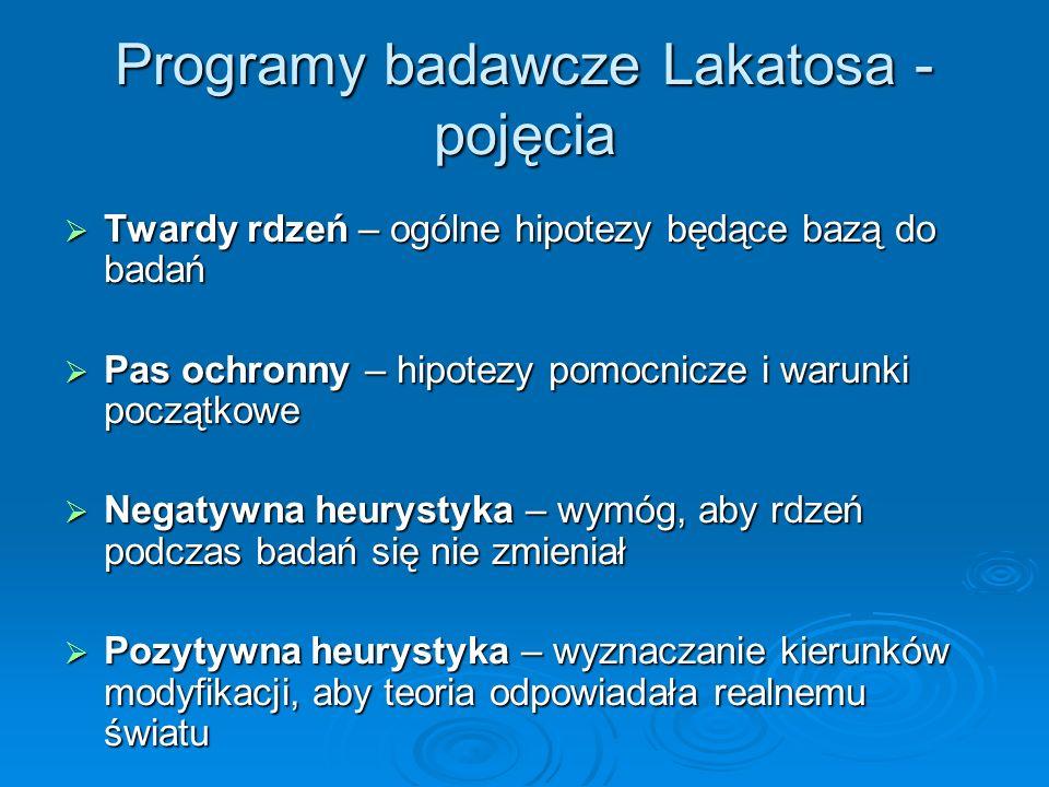 Programy badawcze Lakatosa - pojęcia Twardy rdzeń – ogólne hipotezy będące bazą do badań Twardy rdzeń – ogólne hipotezy będące bazą do badań Pas ochro