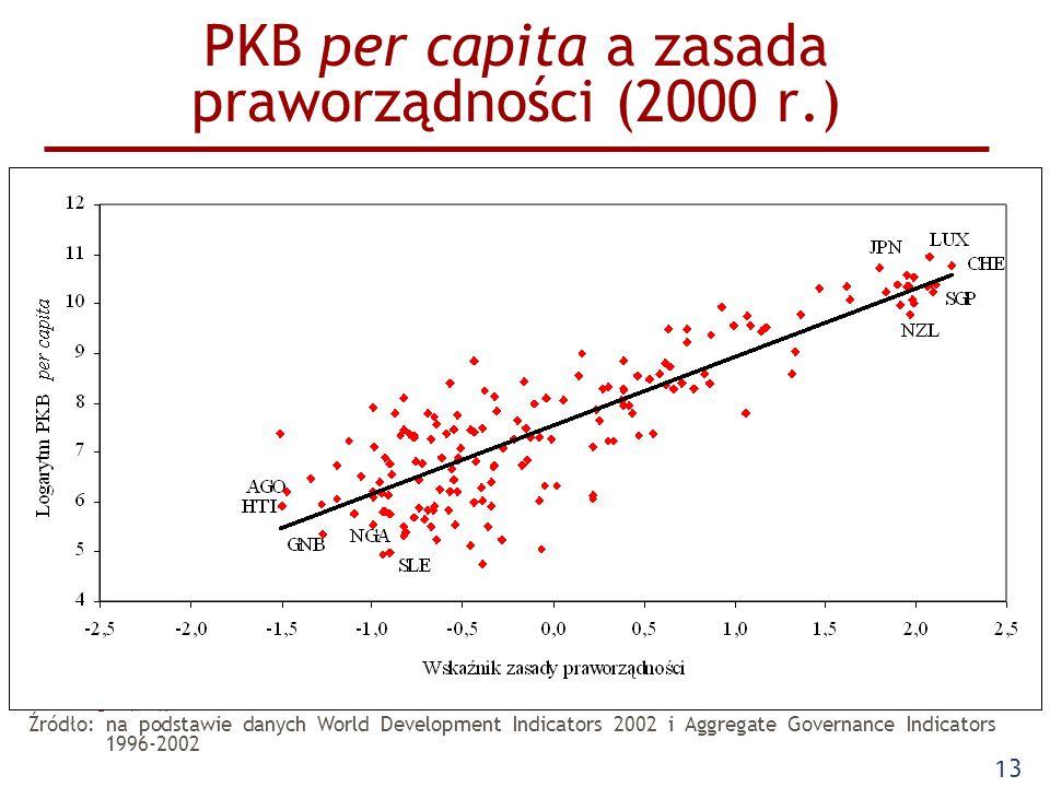 Zebranie Katedry Ekonomii Politycznej 20.05.2008 13 PKB per capita a zasada praworządności (2000 r.) Źródło: na podstawie danych World Development Ind
