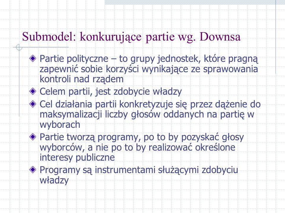 Submodel: konkurujące partie wg. Downsa Partie polityczne – to grupy jednostek, które pragną zapewnić sobie korzyści wynikające ze sprawowania kontrol