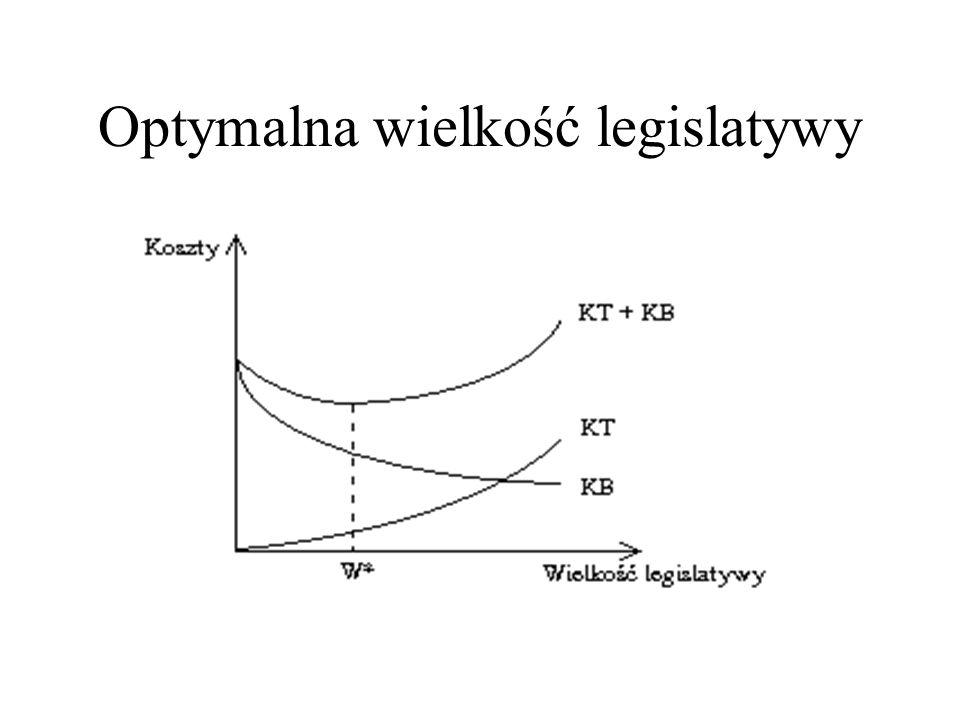 Optymalna wielkość legislatywy