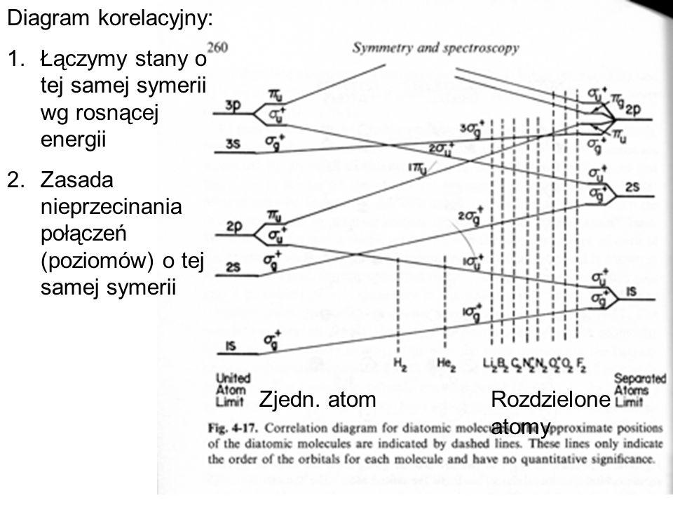 Diagram korelacyjny: 1.Łączymy stany o tej samej symerii wg rosnącej energii 2.Zasada nieprzecinania połączeń (poziomów) o tej samej symerii Zjedn. at