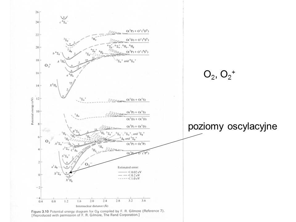 poziomy oscylacyjne O 2, O 2 +
