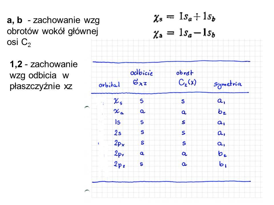 a, b - zachowanie wzg obrotów wokół głównej osi C 2 1,2 - zachowanie wzg odbicia w płaszczyźnie xz