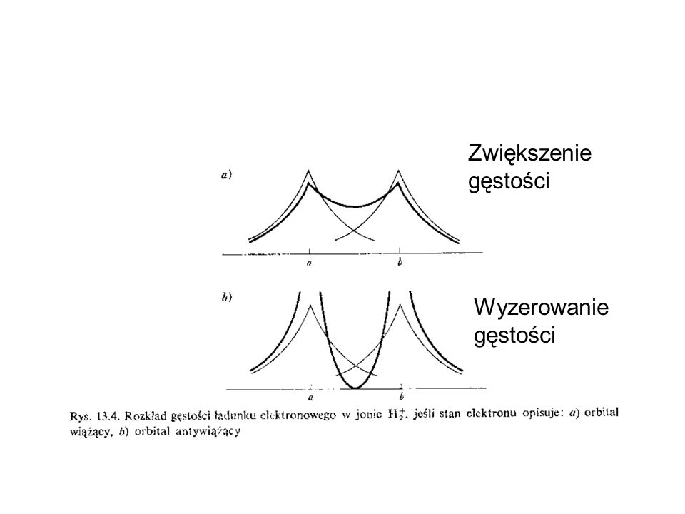 Real life! H 2, H 2 +, H 2 - Wzbudzone Stany