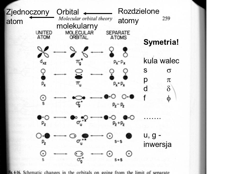 Staramy się tworzyć funkcje, które mają symetrię charakterystyczną dla układu: Przykład dla diatomu homojądrowego (np O 2 ): TAK (płaszczyzna, oś C n )) NIE dla diatomu homo i hetero (ale TAK dla diatomu hetero, oś C n !) NIE (płaszczyzna )