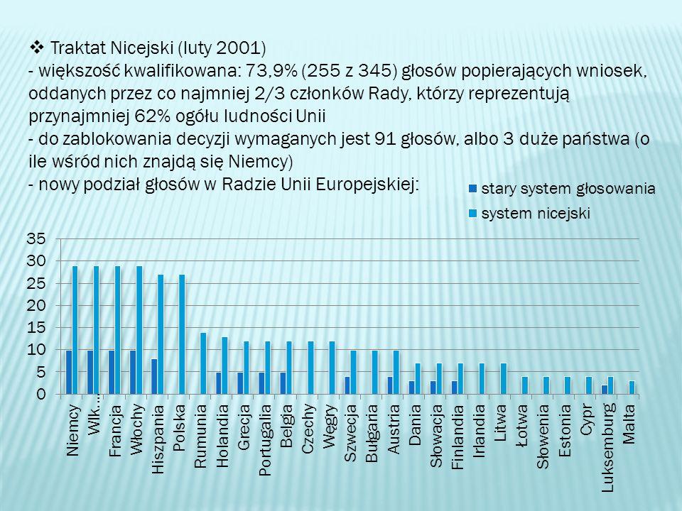 Traktat Nicejski (luty 2001) - większość kwalifikowana: 73,9% (255 z 345) głosów popierających wniosek, oddanych przez co najmniej 2/3 członków Rady,
