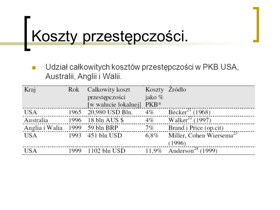 Obciążenie społeczeństwa polskiego kosztami przestępczymi.
