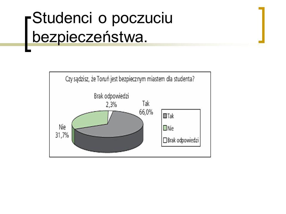 Inne fakty z ankiety.
