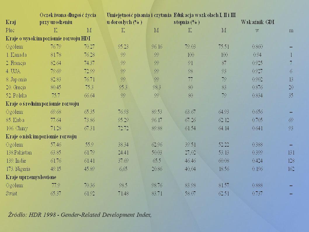 Źródło: HDR 1998 - Gender-Related Development Index,