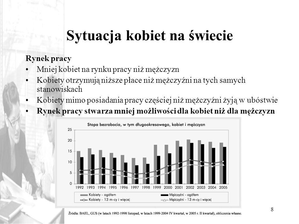 8 Sytuacja kobiet na świecie Rynek pracy Mniej kobiet na rynku pracy niż mężczyzn Kobiety otrzymują niższe płace niż mężczyźni na tych samych stanowis