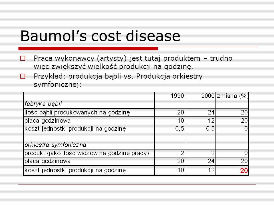 Baumols cost disease Praca wykonawcy (artysty) jest tutaj produktem – trudno więc zwiększyć wielkość produkcji na godzinę.