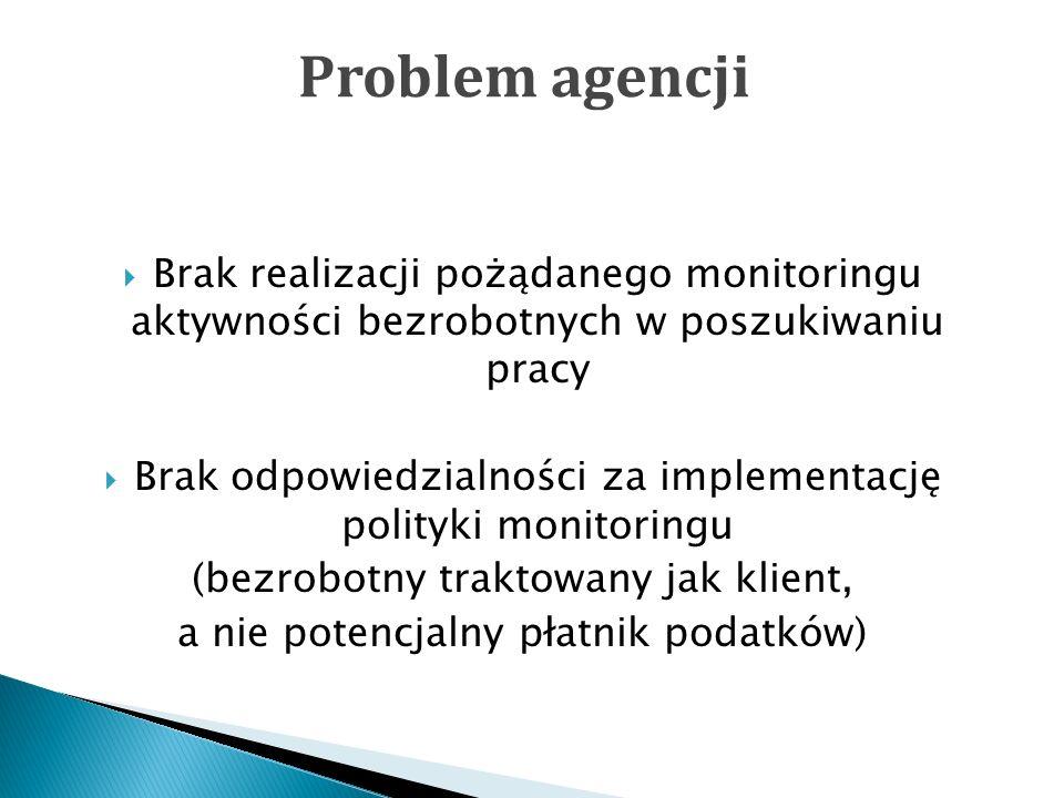 Brak realizacji pożądanego monitoringu aktywności bezrobotnych w poszukiwaniu pracy Brak odpowiedzialności za implementację polityki monitoringu (bezrobotny traktowany jak klient, a nie potencjalny płatnik podatków) Problem agencji