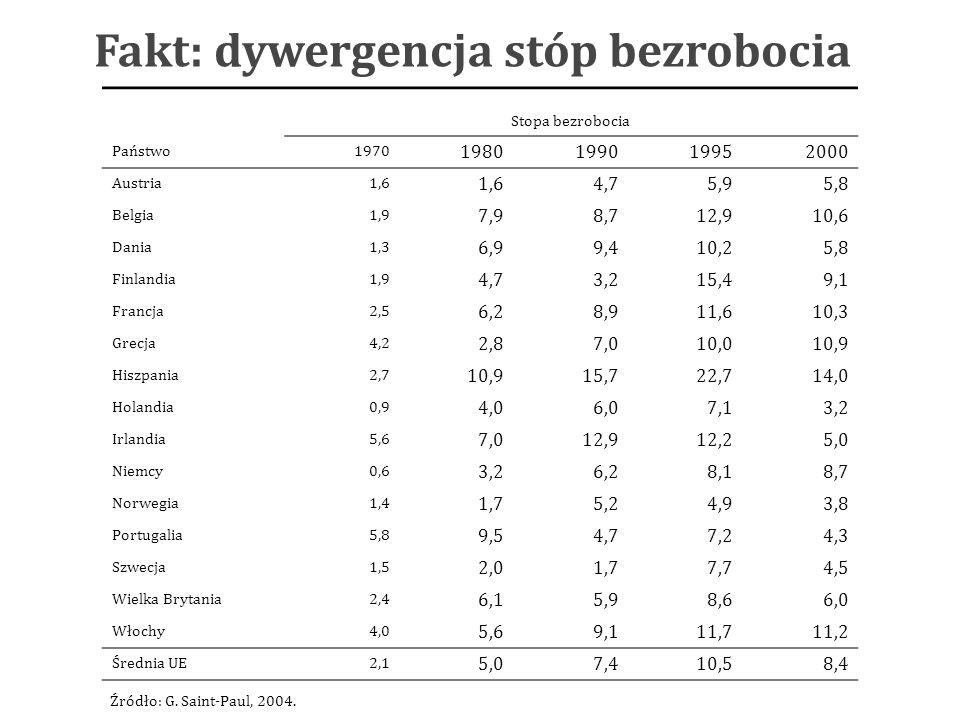 Fakt: dywergencja stóp bezrobocia Stopa bezrobocia Państwo1970 1980199019952000 Austria1,6 4,75,95,8 Belgia1,9 7,98,712,910,6 Dania1,3 6,99,410,25,8 Finlandia1,9 4,73,215,49,1 Francja2,5 6,28,911,610,3 Grecja4,2 2,87,010,010,9 Hiszpania2,7 10,915,722,714,0 Holandia0,9 4,06,07,13,2 Irlandia5,6 7,012,912,25,0 Niemcy0,6 3,26,28,18,7 Norwegia1,4 1,75,24,93,8 Portugalia5,8 9,54,77,24,3 Szwecja1,5 2,01,77,74,5 Wielka Brytania2,4 6,15,98,66,0 Włochy4,0 5,69,111,711,2 Średnia UE2,1 5,07,410,58,4 Źródło: G.