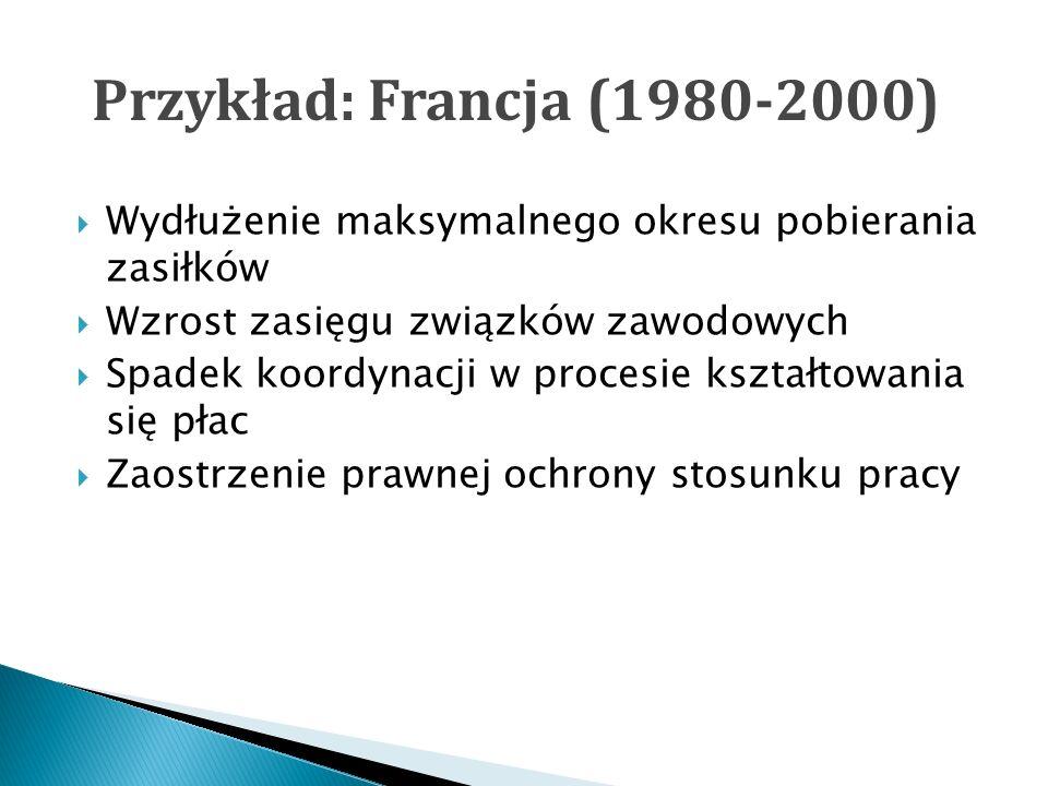 Przykład: Francja (1980-2000) Wydłużenie maksymalnego okresu pobierania zasiłków Wzrost zasięgu związków zawodowych Spadek koordynacji w procesie kształtowania się płac Zaostrzenie prawnej ochrony stosunku pracy