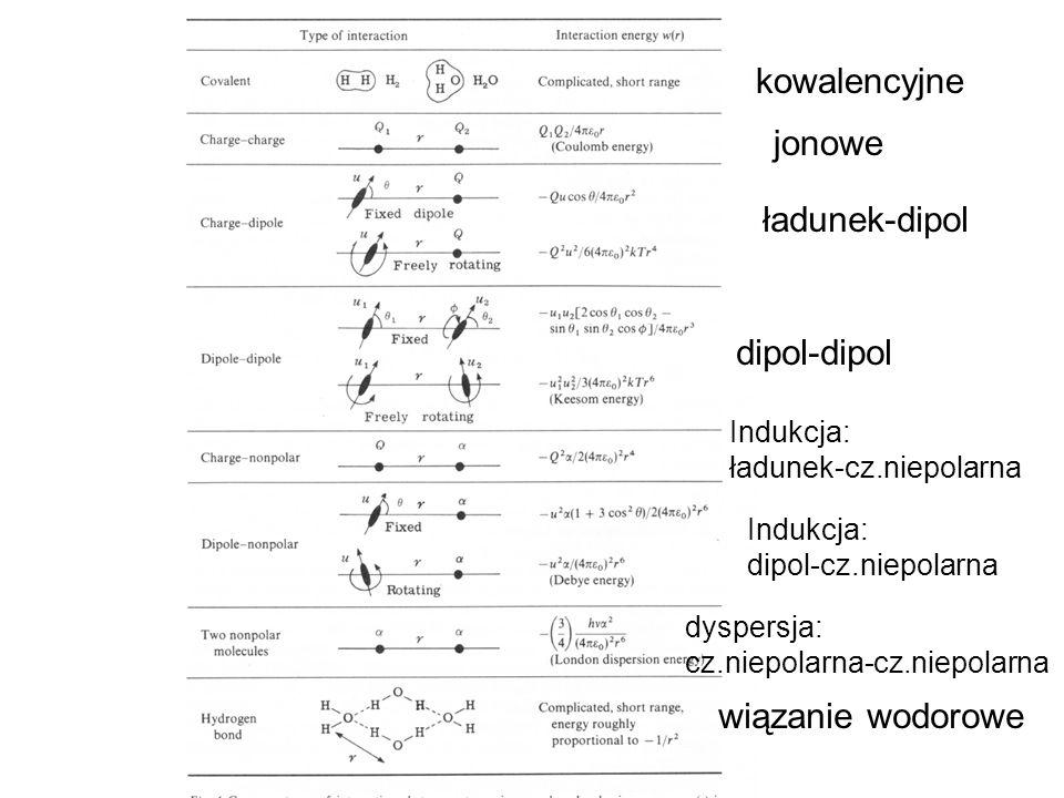 kowalencyjne jonowe ładunek-dipol dipol-dipol Indukcja: ładunek-cz.niepolarna dyspersja: cz.niepolarna-cz.niepolarna Indukcja: dipol-cz.niepolarna wią