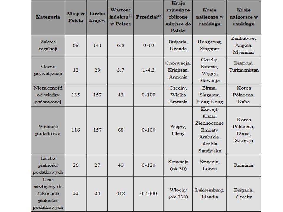 Tabela 3.Lokaty krajów UE-8 pod względem zakresu wolności gospodarczej.