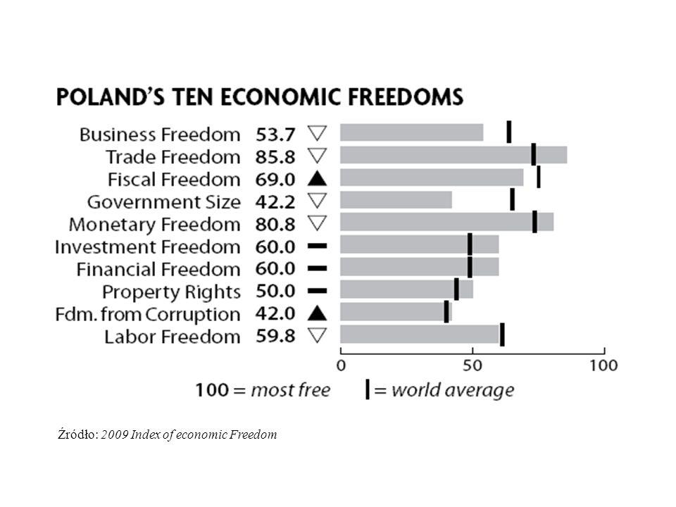 Źródło: 2009 Index of economic Freedom