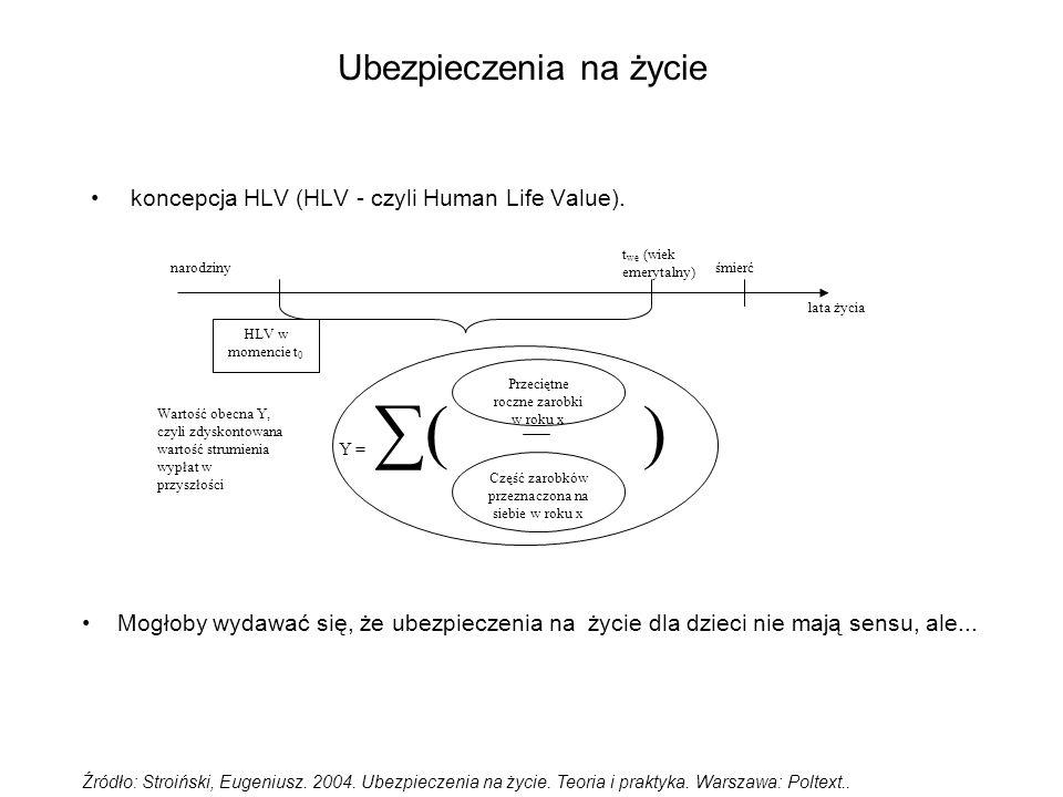 Ubezpieczenia na życie koncepcja HLV (HLV - czyli Human Life Value). Źródło: Stroiński, Eugeniusz. 2004. Ubezpieczenia na życie. Teoria i praktyka. Wa
