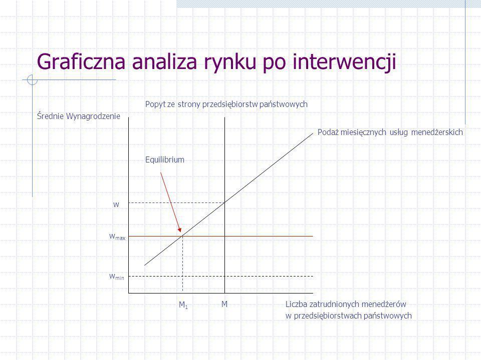 Graficzna analiza rynku po interwencji Średnie Wynagrodzenie Liczba zatrudnionych menedżerów w przedsiębiorstwach państwowych M Popyt ze strony przeds