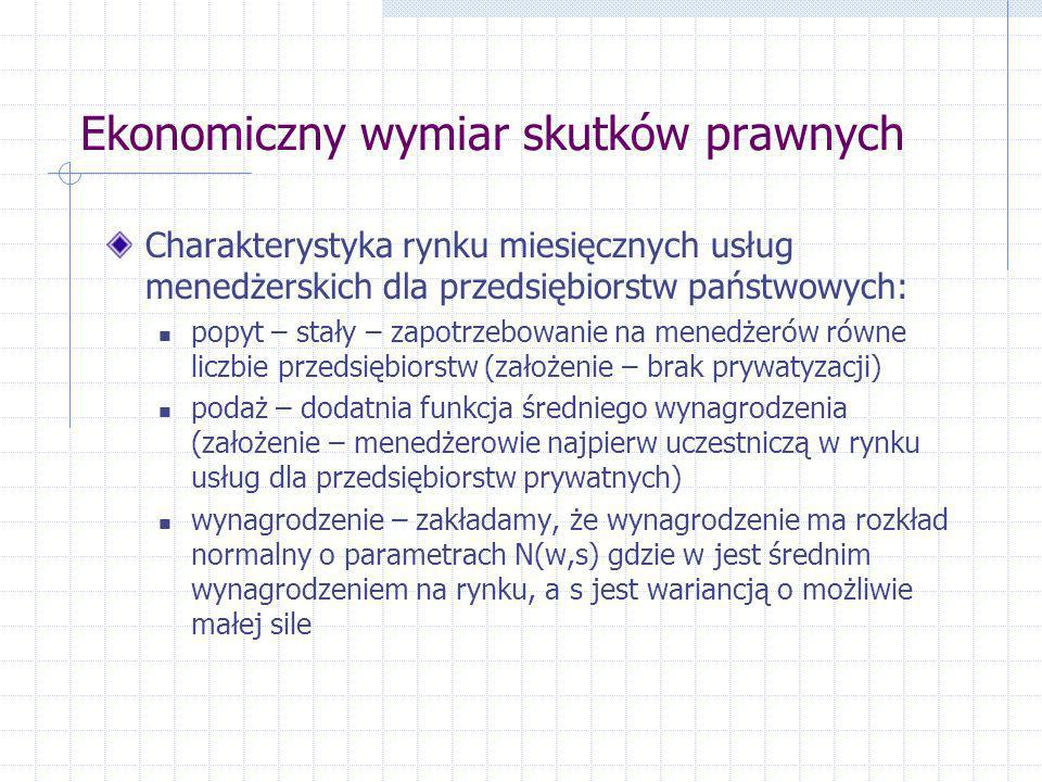Ekonomiczny wymiar skutków prawnych Charakterystyka rynku miesięcznych usług menedżerskich dla przedsiębiorstw państwowych: popyt – stały – zapotrzebo