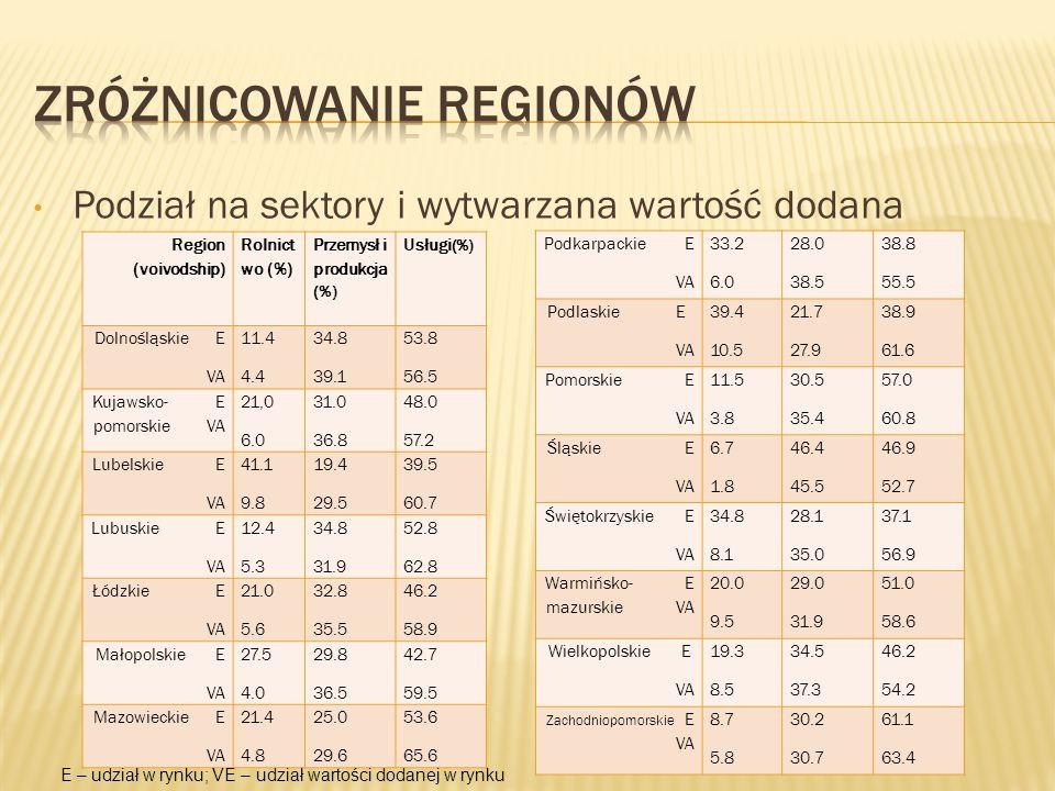 Podział na sektory i wytwarzana wartość dodana Region (voivodship) Rolnict wo (%) Przemysł i produkcja (%) Usługi (%) Dolnośląskie E VA 11.4 4.4 34.8