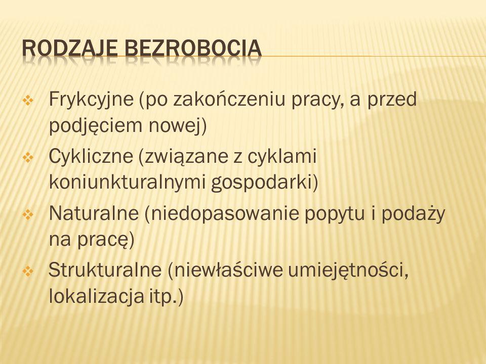 Strukturalne: Dotyczy głównie osób nieposiadających dostatecznie dobrych kwalifikacji do podjęcia pracy w Polsce Naturalne: Drenaż mózgów Zbyt niska płaca wobec alternatywnej za granicą