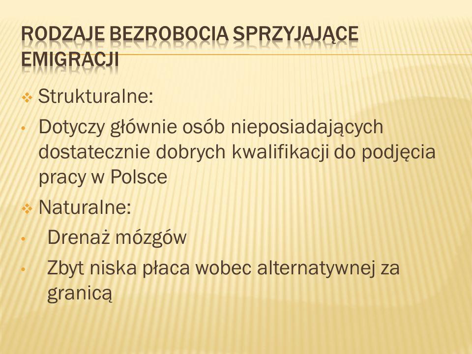 Strukturalne: Dotyczy głównie osób nieposiadających dostatecznie dobrych kwalifikacji do podjęcia pracy w Polsce Naturalne: Drenaż mózgów Zbyt niska p