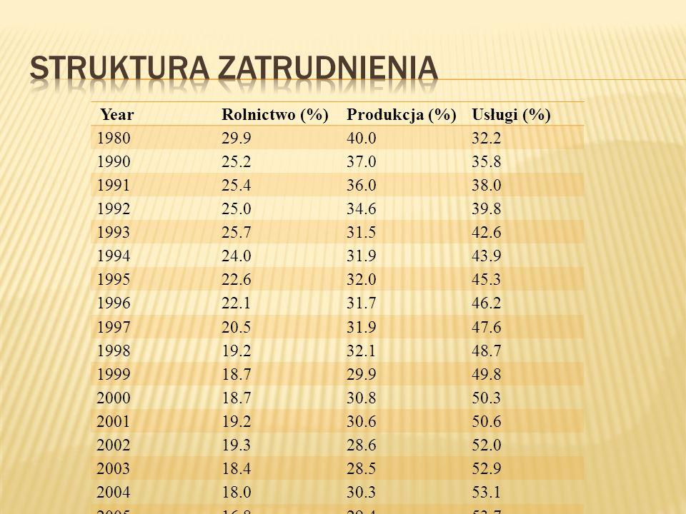 YearRolnictwo (%)Produkcja (%)Usługi (%) 198029.940.032.2 199025.237.035.8 199125.436.038.0 199225.034.639.8 199325.731.542.6 199424.031.943.9 199522.