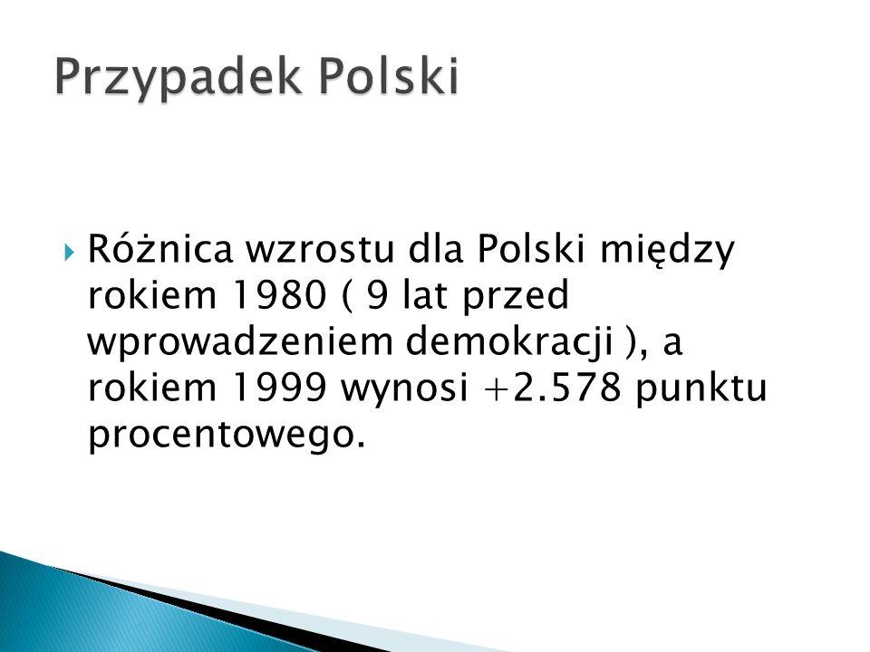 Różnica wzrostu dla Polski między rokiem 1980 ( 9 lat przed wprowadzeniem demokracji ), a rokiem 1999 wynosi +2.578 punktu procentowego.