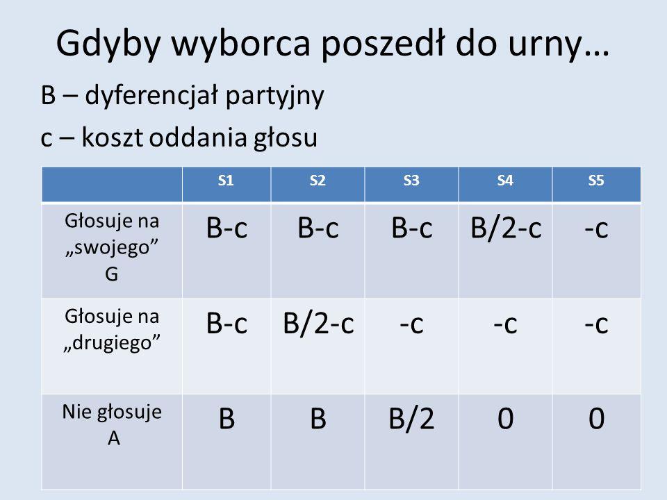Paradoks EU(G) = p1*B + p2*B + p3*B + p4*B/2 – c EU(V) = p1*B + p2*B + p3*B/2 Aby warto było głosować: EU(G) > EU(V) Co można uprościć do warunku: (p3+p4)/2*B – c > 0 Z uwagi na to, że (p3+p4)/2 jest blisko zera, to c < 0, co się raczej nie zdarza.