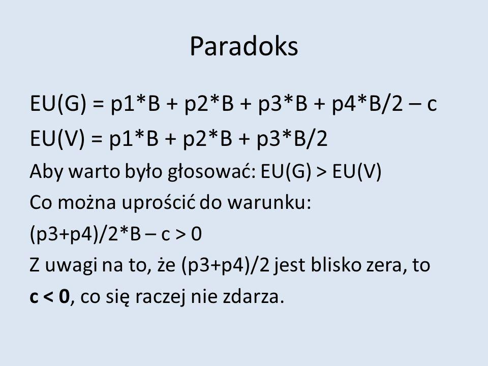 Paradoks EU(G) = p1*B + p2*B + p3*B + p4*B/2 – c EU(V) = p1*B + p2*B + p3*B/2 Aby warto było głosować: EU(G) > EU(V) Co można uprościć do warunku: (p3