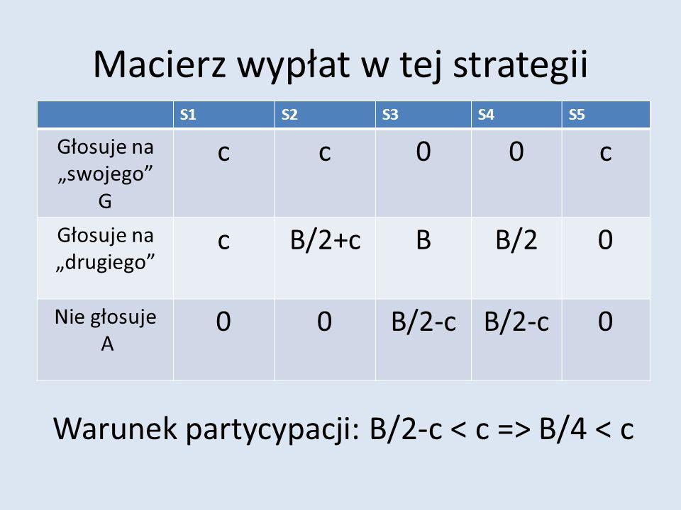Macierz wypłat w tej strategii S1S2S3S4S5 Głosuje na swojego G cc00c Głosuje na drugiego cB/2+cBB/20 Nie głosuje A 00B/2-c 0 Warunek partycypacji: B/2