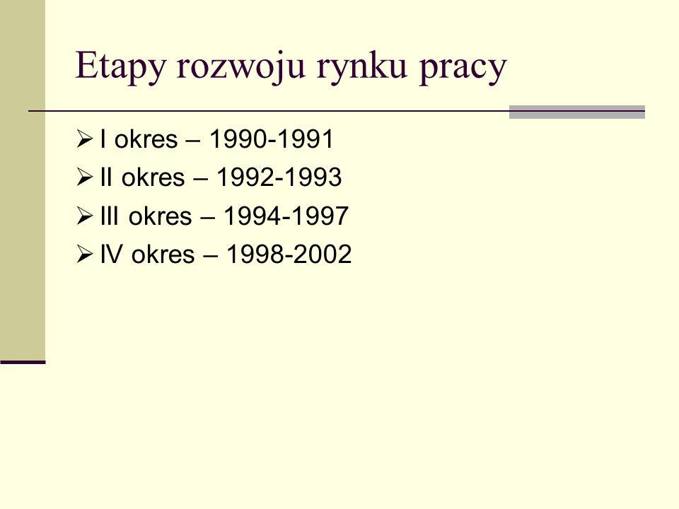 Etapy rozwoju rynku pracy I okres – 1990-1991 II okres – 1992-1993 III okres – 1994-1997 IV okres – 1998-2002
