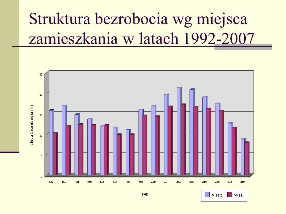 Struktura bezrobocia wg miejsca zamieszkania w latach 1992-2007