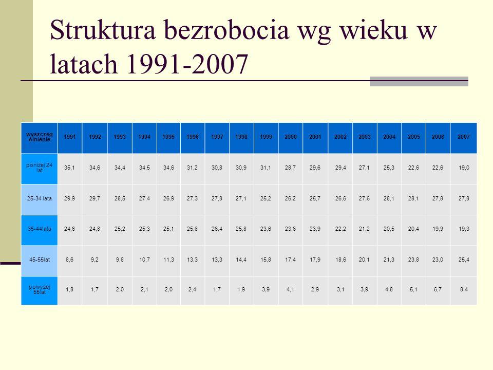 Struktura bezrobocia wg wieku w latach 1991-2007 wyszczeg ólnienie 19911992199319941995199619971998199920002001200220032004200520062007 poniżej 24 lat 35,134,634,434,534,631,230,830,931,128,729,629,427,125,322,6 19,0 25-34 lata29,929,728,527,426,927,327,827,125,226,225,726,627,628,1 27,8 35-44lata24,624,825,225,325,125,826,425,823,6 23,922,221,220,520,419,919,3 45-55lat8,69,29,810,711,313,3 14,415,817,417,918,620,121,323,823,025,4 powyżej 55lat 1,81,72,02,12,02,41,71,93,94,12,93,13,94,85,16,78,4