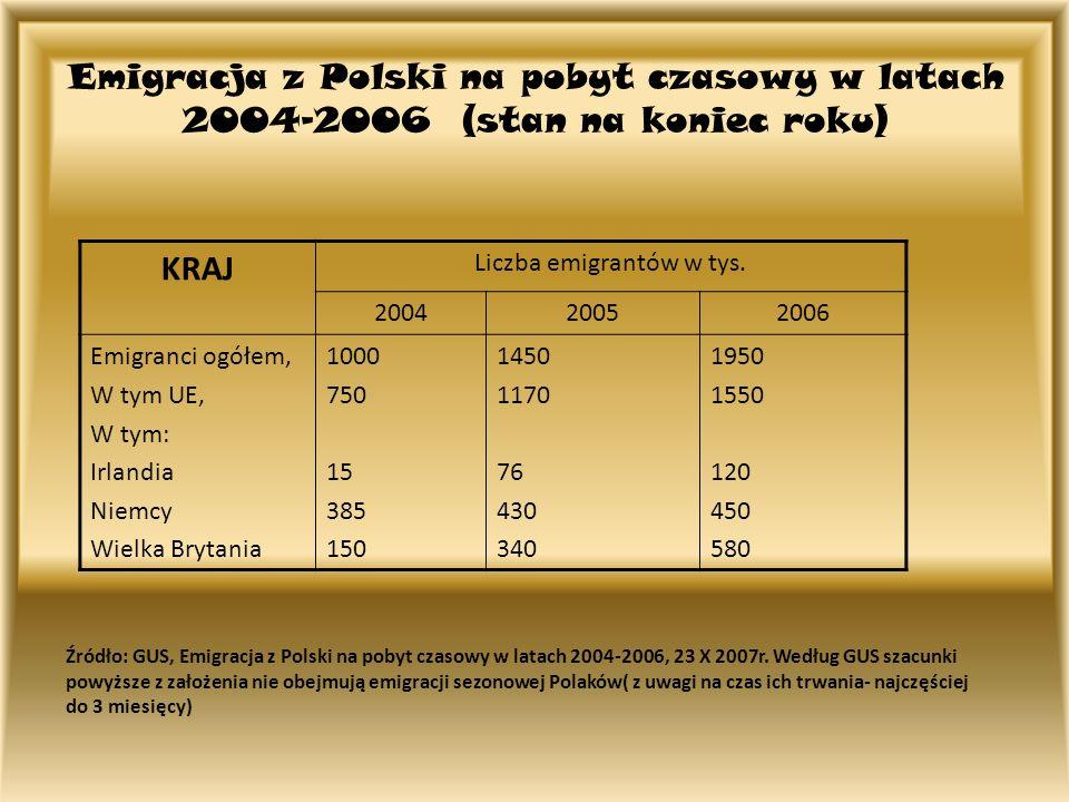 Emigracja z Polski na pobyt czasowy w latach 2004-2006 (stan na koniec roku) KRAJ Liczba emigrantów w tys. 200420052006 Emigranci ogółem, W tym UE, W