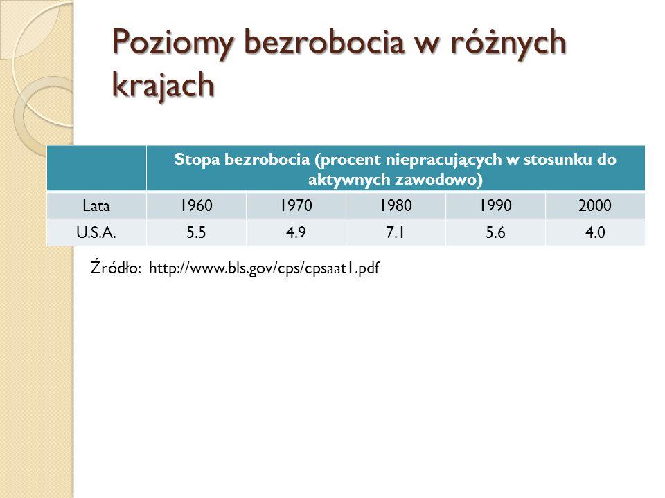 Poziomy bezrobocia w różnych krajach Źródło: http://www.stat.gov.pl/cps/rde/xbcr/gus/PUBL_maly_rocznik_statystyczny_2008.pdf