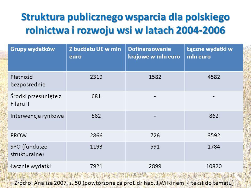 Struktura publicznego wsparcia dla polskiego rolnictwa i rozwoju wsi w latach 2004-2006 Grupy wydatkówZ budżetu UE w mln euro Dofinansowanie krajowe w