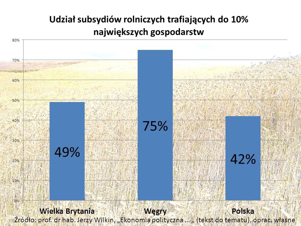 Źródło: prof. dr hab. Jerzy Wilkin, Ekonomia polityczna … (tekst do tematu), oprac. własne