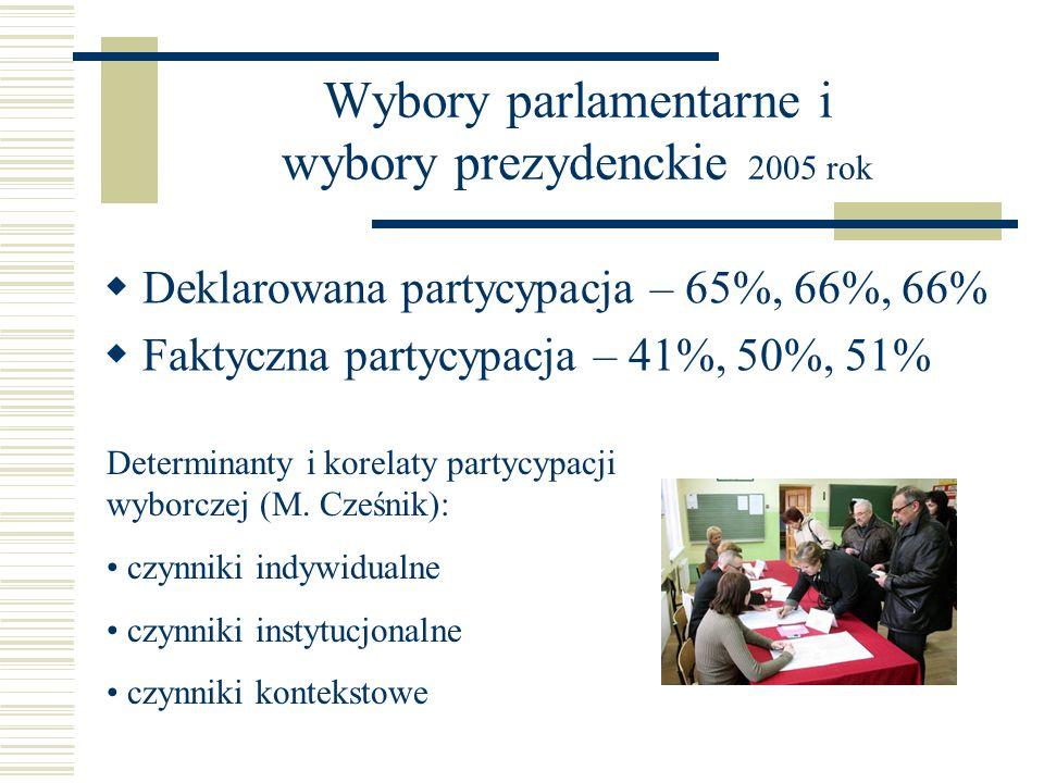 Wybory parlamentarne i wybory prezydenckie 2005 rok Deklarowana partycypacja – 65%, 66%, 66% Faktyczna partycypacja – 41%, 50%, 51% Determinanty i kor