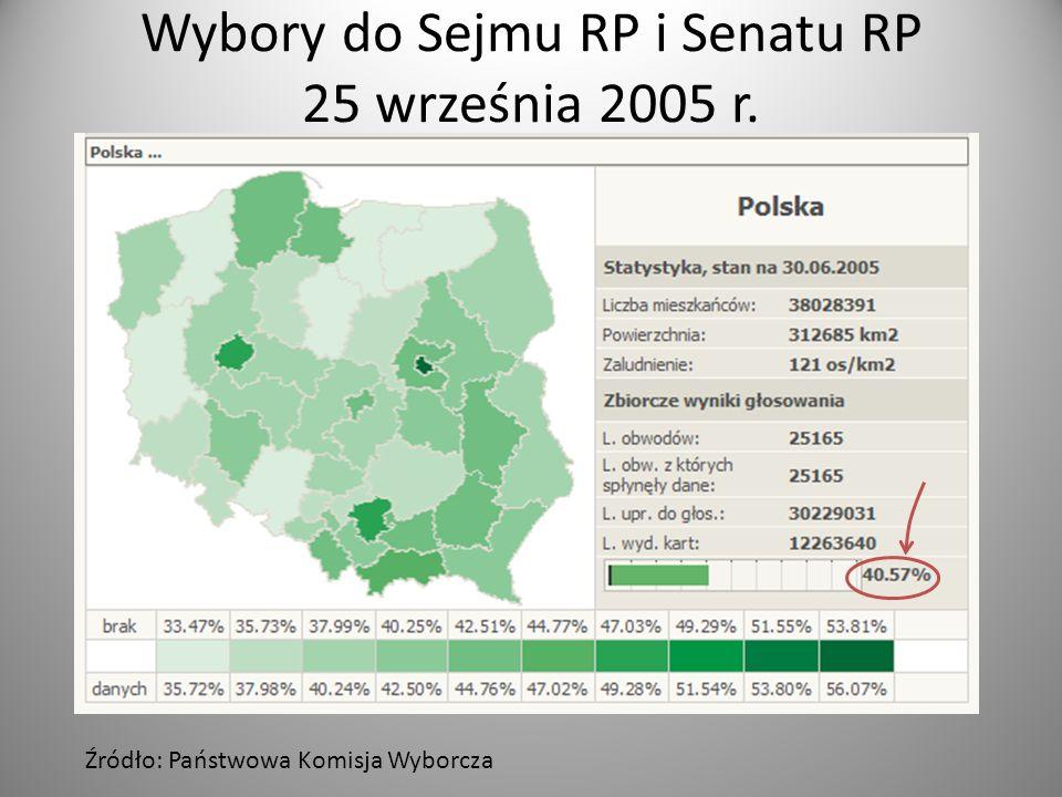 Wybory do Sejmu RP i Senatu RP 25 września 2005 r. Źródło: Państwowa Komisja Wyborcza
