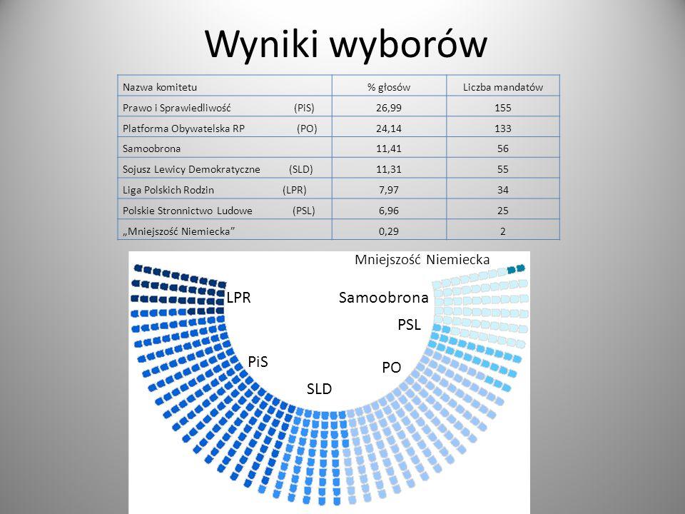 Wyniki wyborów Nazwa komitetu% głosówLiczba mandatów Prawo i Sprawiedliwość (PiS)26,99155 Platforma Obywatelska RP (PO)24,14133 Samoobrona11,4156 Soju