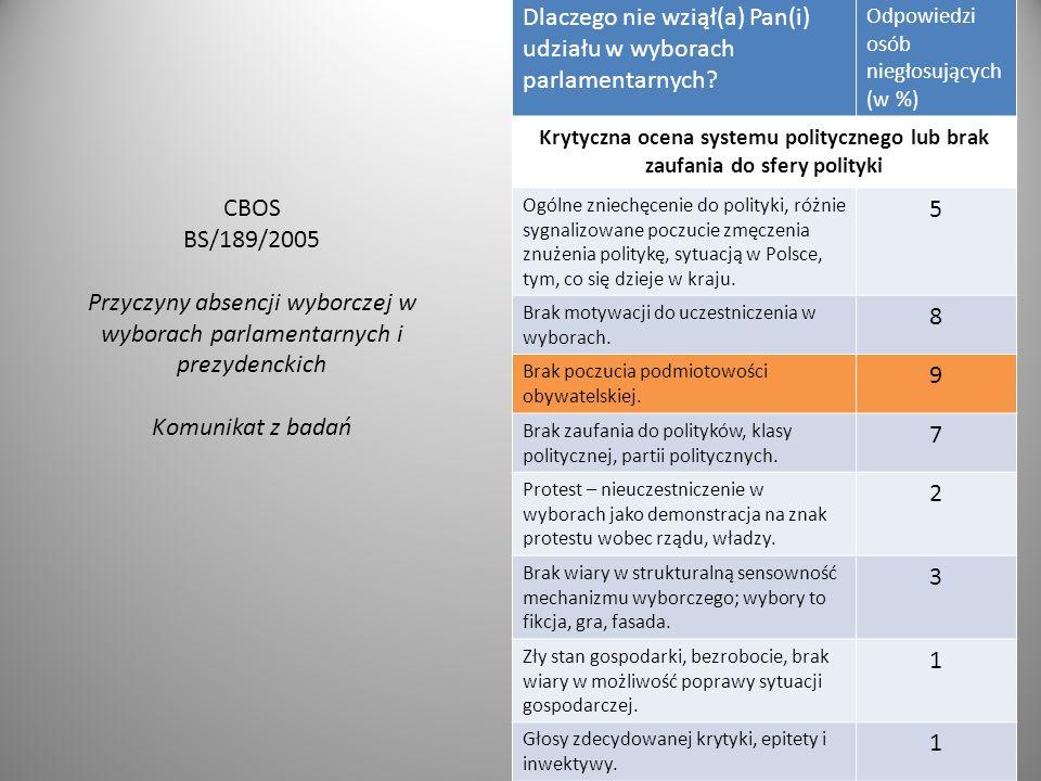 Dlaczego nie wziął(a) Pan(i) udziału w wyborach parlamentarnych? Odpowiedzi osób niegłosujących (w %) Krytyczna ocena systemu politycznego lub brak za