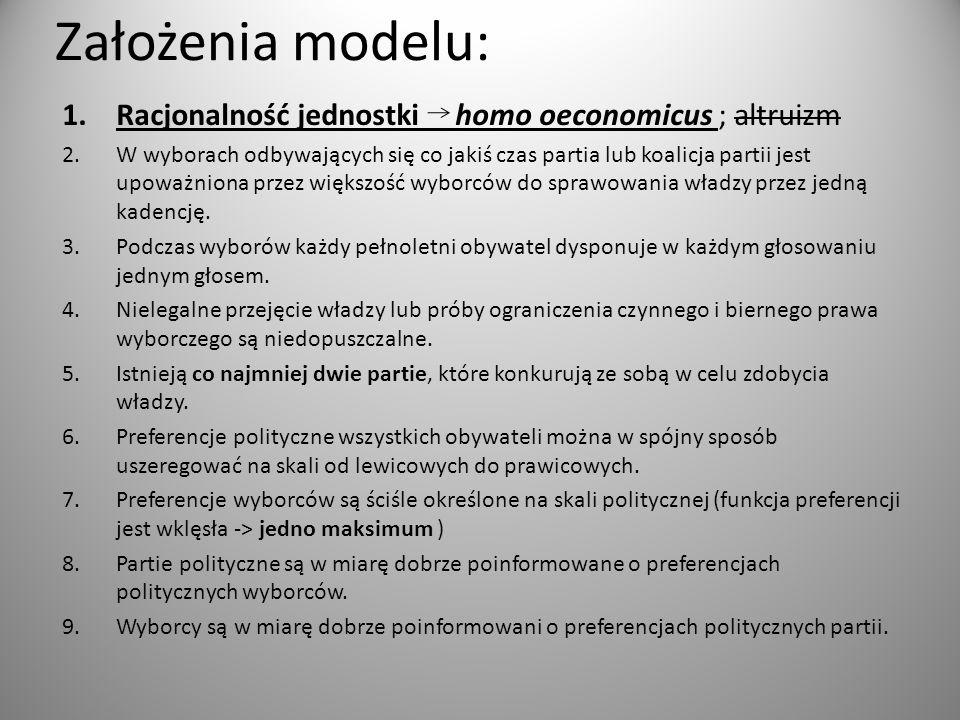 Założenia modelu: 1.Racjonalność jednostki homo oeconomicus ; altruizm 2.W wyborach odbywających się co jakiś czas partia lub koalicja partii jest upo